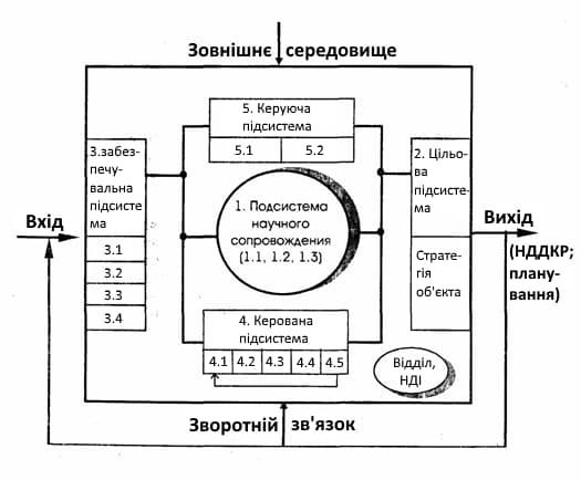 Структура системи стратегічного маркетингу