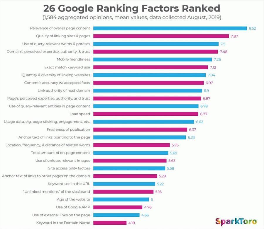 Фактори ранжирування Google 2019 від Moz