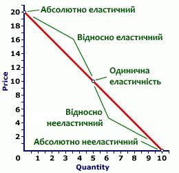 Еластичність попиту і пропозиції. Фактори еластичності попиту