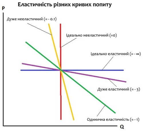 Коефіцієнти еластичності попиту і пропозиції Графік