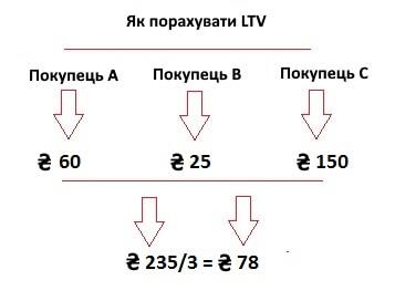 Пожиттєва цінність клієнта розрахунок