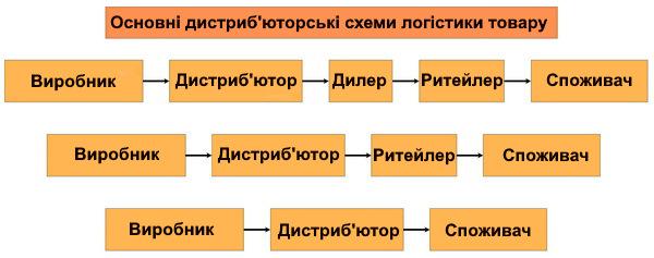 Дистриб'юторська схема діяльності